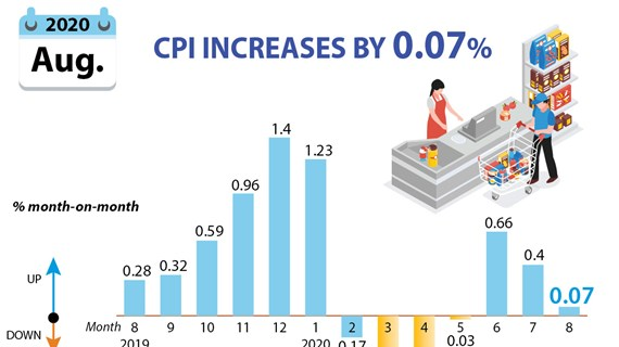 CPI increases by 0.07 percent