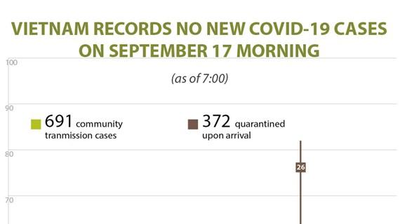 Vietnam records no new COVID-19 cases on September 17 morning