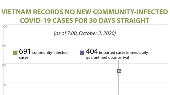 Vietnam records no new community-infected COVID-19 cases for 30 days straight