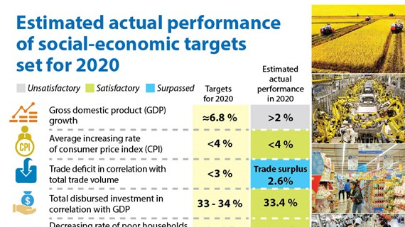 Estimated actual performance of socio-economic targets set for 2020