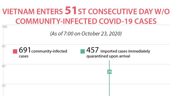 Vietnam enters 51st day without community-infected COVID-19 cases