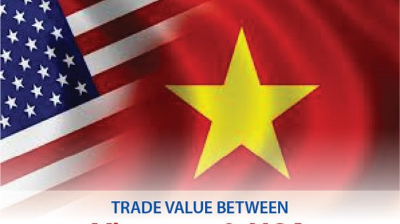 Trade value between Vietnam and USA