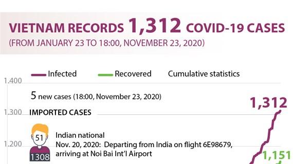 Vietnam records 1,312 COVID-19 cases