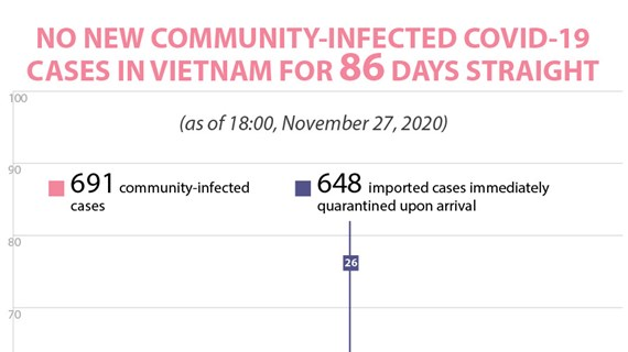 No new community-infected COVID-19 cases in Vietnam for 86 days straight