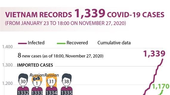 Vietnam records 1,339 COVID-19 cases