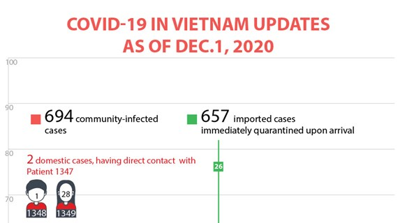 COVID-19 in Vietnam updates as of December 1, 2020