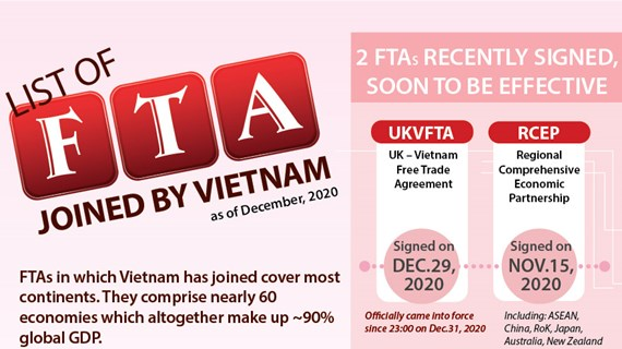 List of FTAs joined by Vietnam as of December 2020