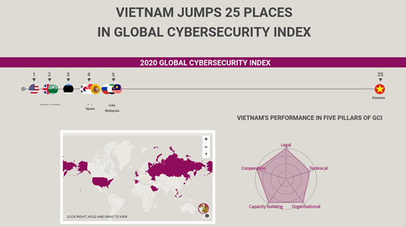 (interactive) Vietnam jumps 25 places in Global Cybersecurity Index