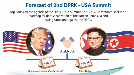 Forecast of 2nd DPRK - USA summit