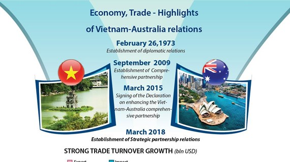 Economy, Trade - Highlights of  Vietnam-Australia relations
