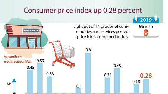 Consumer price index up 0.28 percent
