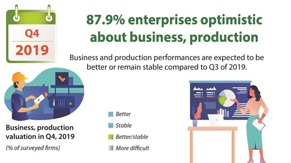87.9% enterprises optimistic  about business, production