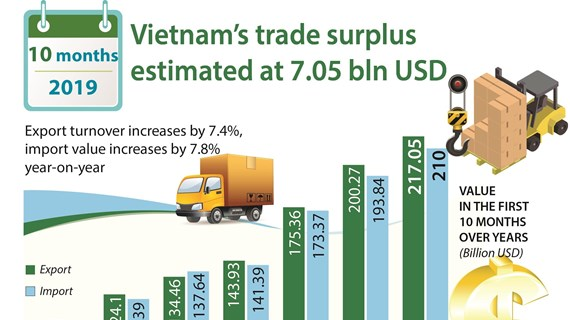 Vietnam's trade surplus estimated at 7.05 bln USD