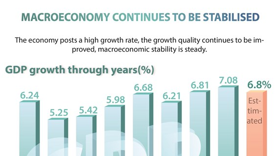 Macroeconomy continues to be stabilised