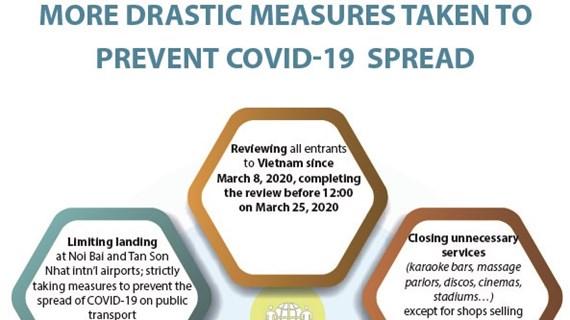More drastic measures taken to prevent COVID-19 spread