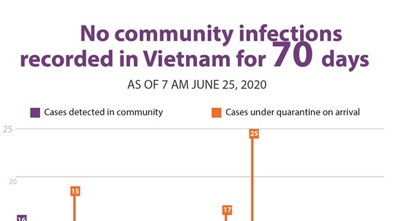 No community infections  recorded in Vietnam for 70 days
