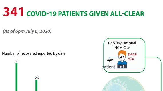 341 Covid-19 patients given all-clear
