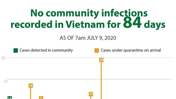 No community infections recorded in Vietnam for 84 days