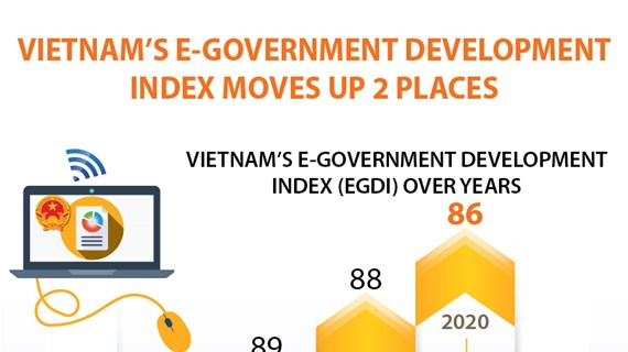 Vietnam's e-government development index moves up 2 places