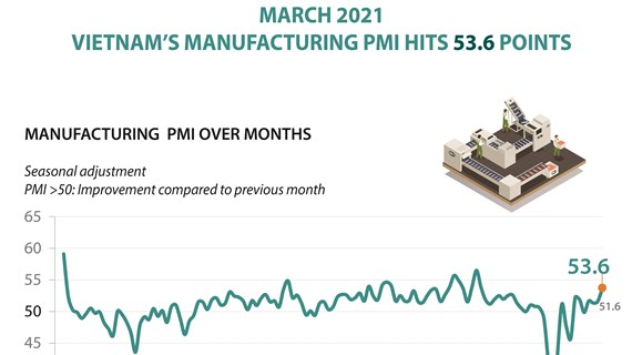 Vietnam's manufacturing PMI hits 53.6 points in March