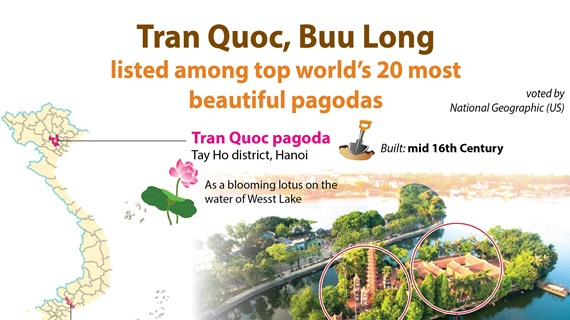 Tran Quoc, Buu Long among top world's 20 most beautiful pagodas