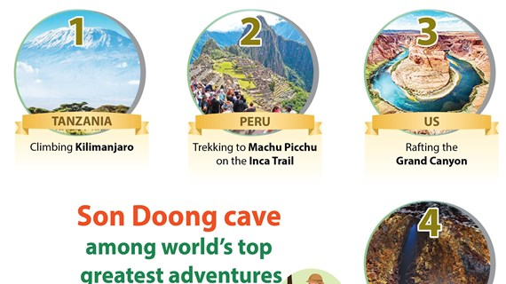Son Doong cave among world's top greatest adventures