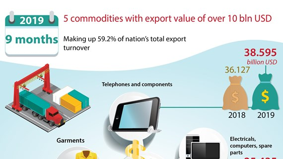 5 commodities with export value of over 10 bln USD