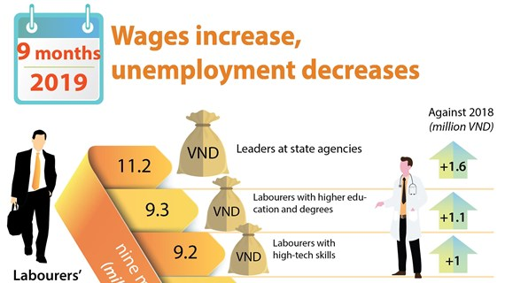 Wages increase, unemployment decreases in first nine months