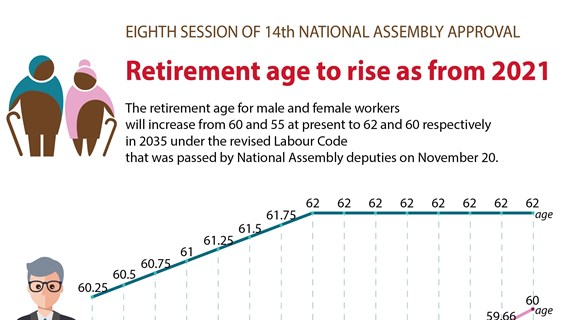 Retirement age to rise as from 2021