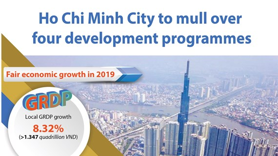 Ho Chi Minh City to mull over four development programmes