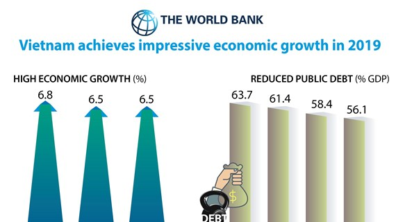 Vietnam achieves impressive economic growth in 2019
