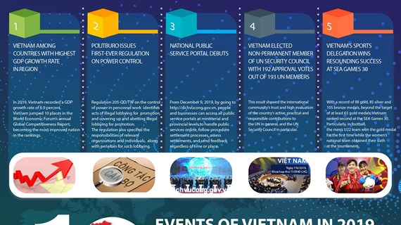 Top 10 events of Vietnam in 2019 selected by VNA