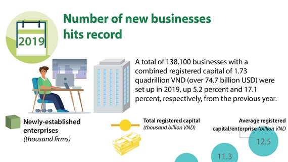 Number of new businesses  hits record