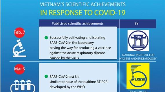 Vietnam's scientific achievements in response to COVID-19
