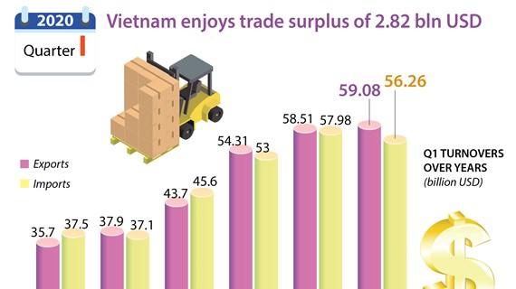 Vietnam gains trade surplus of 2.82 bln USD in Q1