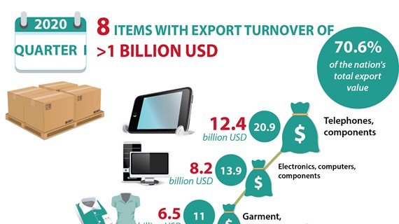 Eight items with export turnover of over one billion USD in Q1
