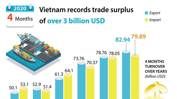 Vietnam records trade surplus of over 3 billion USD in first four months