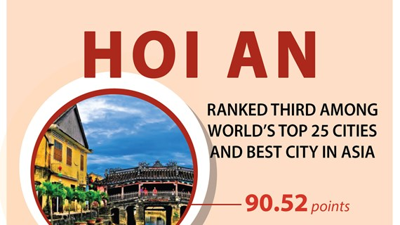Hoi An ranked third among world's top 25 cities