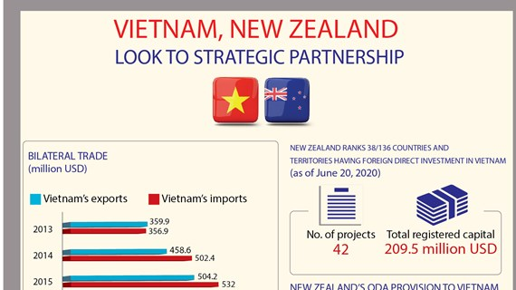Vietnam, New Zealand look to strategic partnership