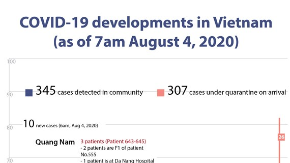 COVID-19 developments in Vietnam