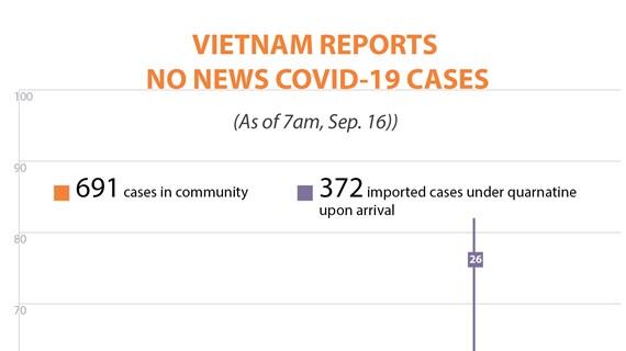 Vietnam reports no new Covid-19 cases