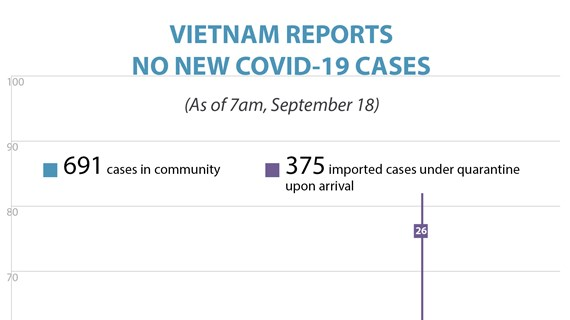 Vietnam reports no new Covid-19 cases on September 18 morning