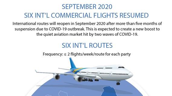 Six int'l commercial flights resumed