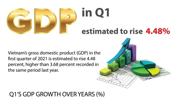 Vietnam's GDP estimated to rise 4.48 percent in Q1