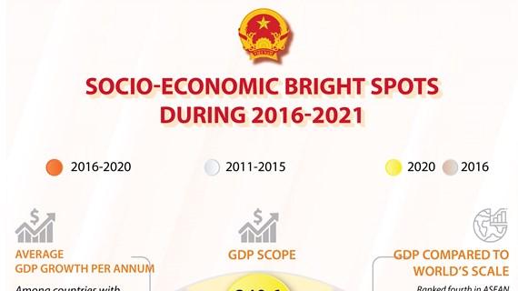 Socio-economic bright spots during 2016-2021