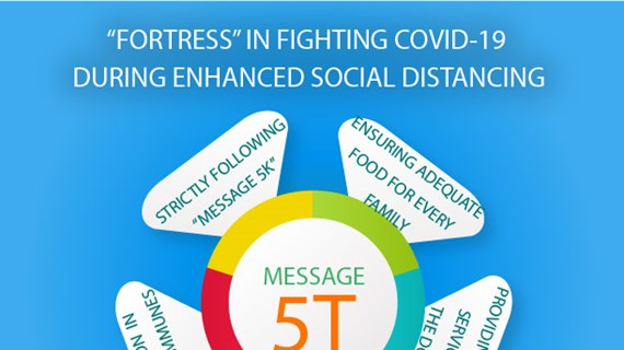 """""""Fortress"""" in fighting COVID-19 during enhanced social distancing"""