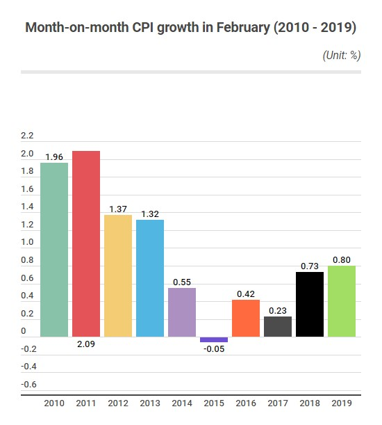 February's CPI rise fuelled by strong Tet consumption hinh anh 2