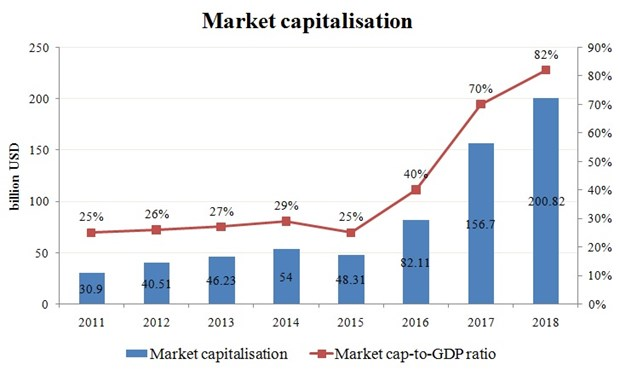 Market cap grows 62.7 percent on average over last three years hinh anh 2