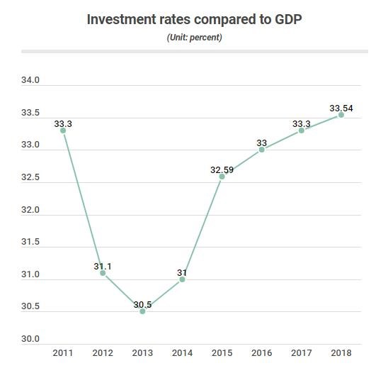 Private sector's rate in total social investment on constant rise hinh anh 2