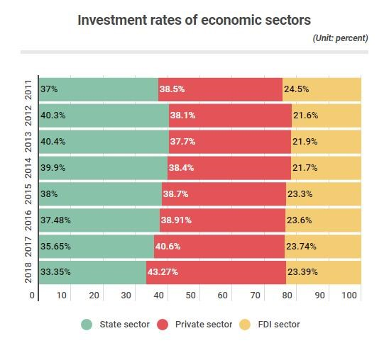 Private sector's rate in total social investment on constant rise hinh anh 1